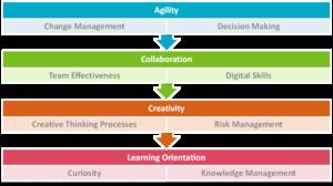 4 razones por las que tu Talento Disruptivo fracasará y qué hacer al respecto 1 |  LHH-DBM | Talento | 13 abril, 2021 | LHH DBM Perú